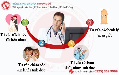 Địa chỉ tư vấn nam khoa