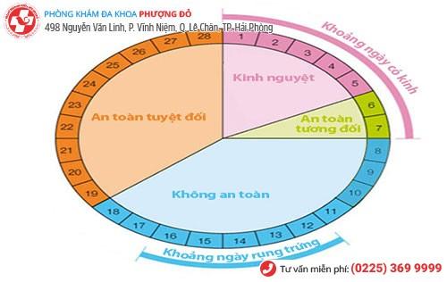 Cách tính chu kỳ kinh nguyệt để thụ thai dựa trên biểu đồ