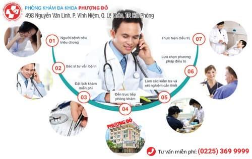 địa chỉ chữa bệnh phụ khoa