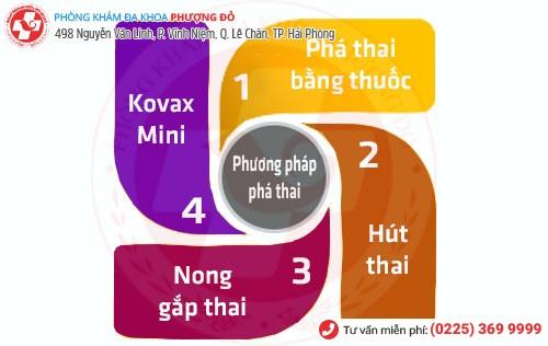 Các phương pháp phá thai ở Nam Định